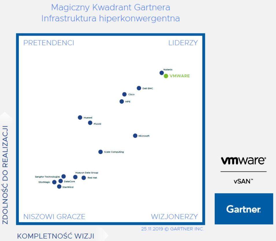 VMware Gartner