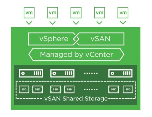 VMware Software Defined Storage