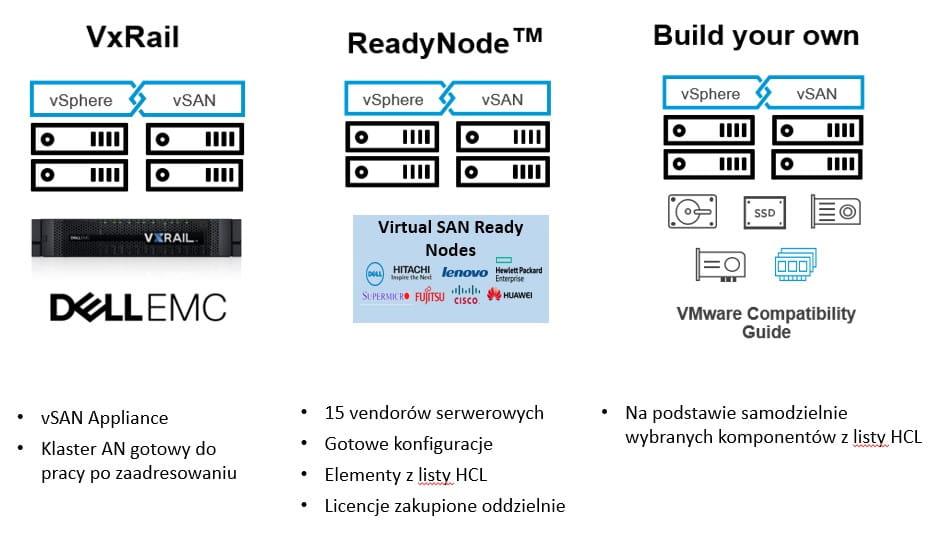VMware rodzaje sprzętowych nodów vSAN