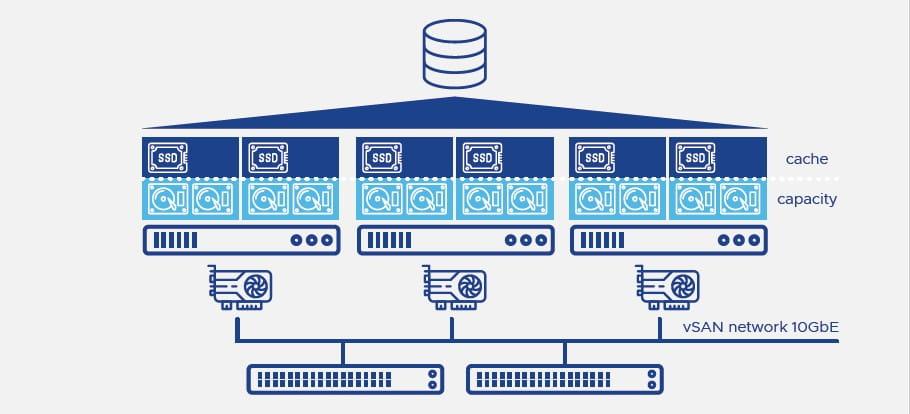 VMware vSAN budowa klastra