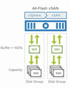 VMware vSAN nod All-Flash2
