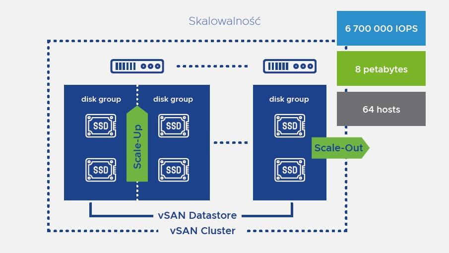 VMware vSAN skalowanie hostów i grup